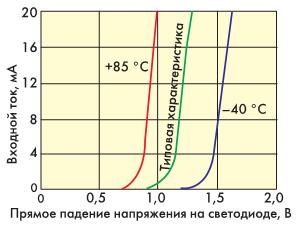 Pис. 4. Зависимость входного тока от падения напряжения на светодиоде при различных температурах.