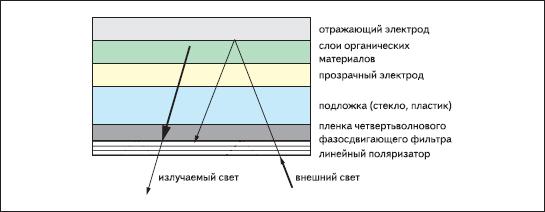Схема поляризатор + четвертьволновый фазовращатель