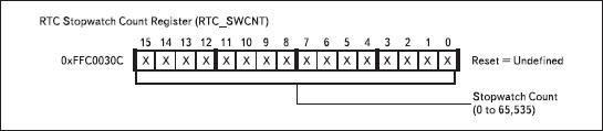 Регистр счетчика таймера RTC_SWCNT