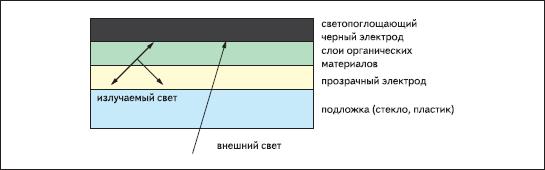 Световая схема с поглощением внешнего излучения пленкой противоэлектрода черного цвета