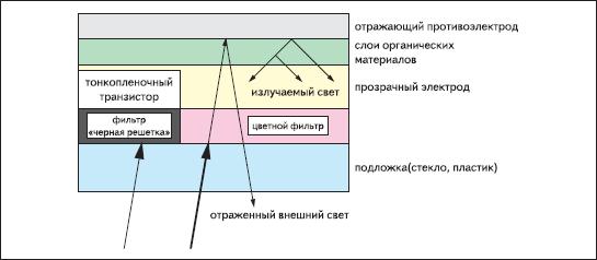 Использование черной апертурной решетки в AMOLED