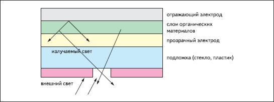 Внешний апертурный фильтр для ослабления влияния внешнего света