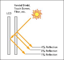 Уровни отраженного света от поверхности экрана без антибликового фильтра