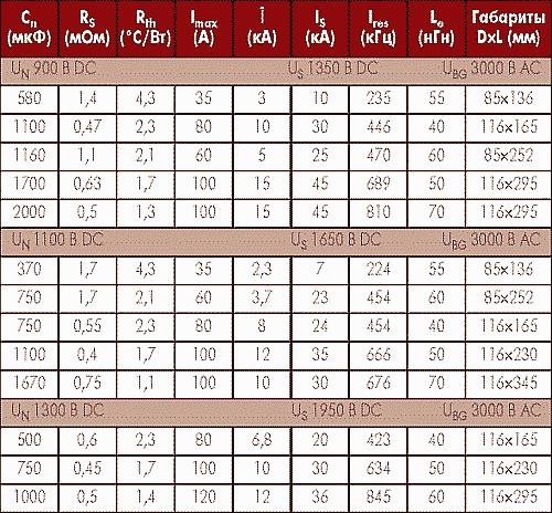 Таблица 1. Основные технические характеристики конденсаторов Е50 ELECTRONICON