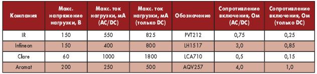 Таблица 1. Сравнительные характеристики