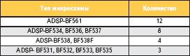 Количество таймеров общего назначения в различных микросхемах ADSP Blackfin