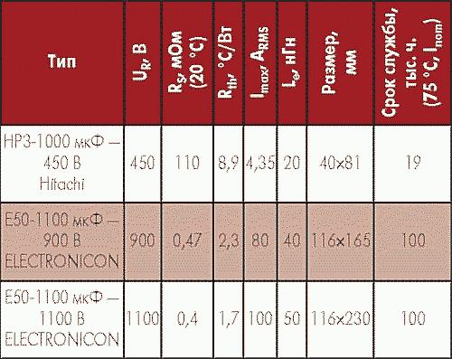 Таблица 2. Сравнительные характеристики стандартных ЭК Hitachi и конденсаторов MKP ELECTRONICON