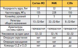 Обобщенное сравнение ядер с точки зрения DSP