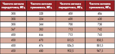 Частоты настройки миниатюрных дуплексеров, изготовленных в корпусах серии 7H