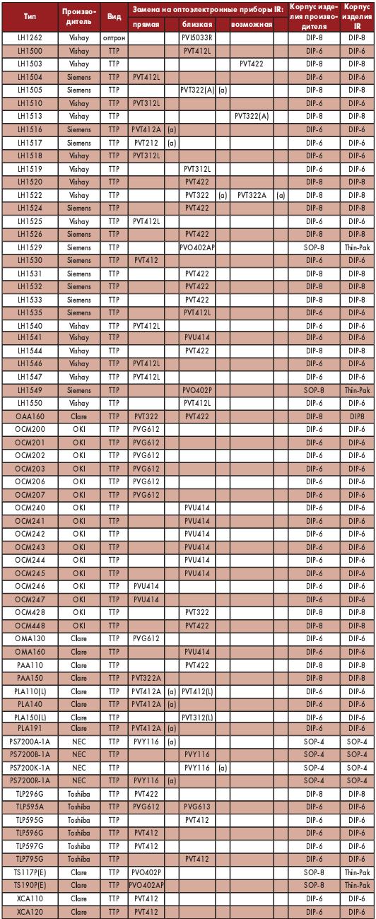 Таблица 2. Перечень возможных замен твердотельных реле. (продолжение)