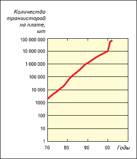 Рост степени интеграции электронных компонентов