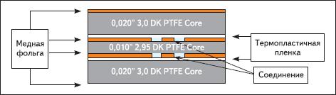 Четырехслойная печатная плата однородной PTFE-структуры