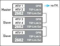 Соединение моделей серии 2600 посредством TSP