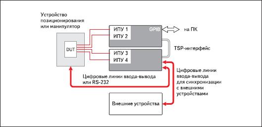 Взаимодействие систем серии 2600 с внешними устройствами