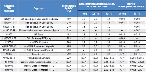 СВЧ-ламинаты фирмы NELTEC