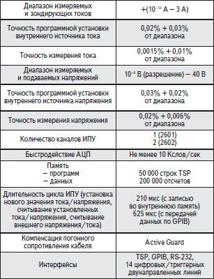 Основные параметры моделей «Кейтли» 2601 и 2602