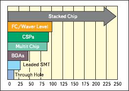 Рост уровней плотности компоновки