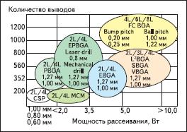 Рост семейства BGA-компонентов в сторону увеличения количества выводов
