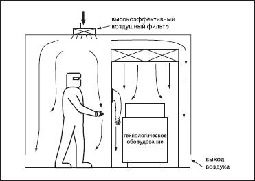 Выделение чистых зон в чистых помещениях