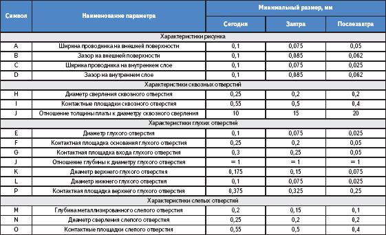 Численные характеристики МПП
