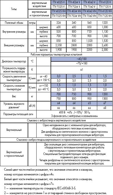 Ряд камер одновременного воздействия теплом и вибрацией (камеры термовиброиспытаний TIRAvibro, рассчитанные на работу совместно с вибростендами TIRA горизонтальных и вертикальных воздействий)