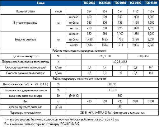 Ряд климатических камер, экономящих затраты на испытания (климатические испытательные камеры TIRA ECONOMY)