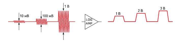 Рис. 1. Идеальная передаточная характеристика ЛУ и огибающая ВЧ-сигнала
