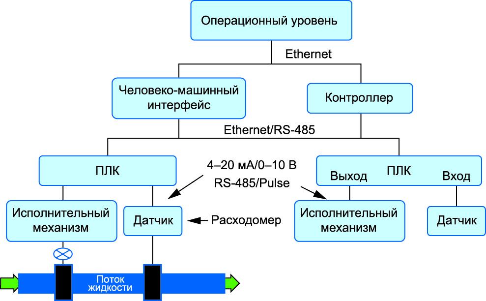 Базовая система измерения и управления расходом жидкости
