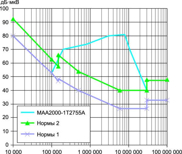 График напряжения радиопомех модуля