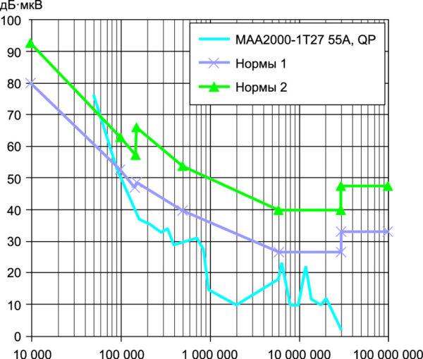 График напряжения радиопомех модуля в кожухе с внешними фильтрами радиопомех