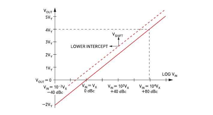 Рис. 2. Общая форма характеристики ЛУ