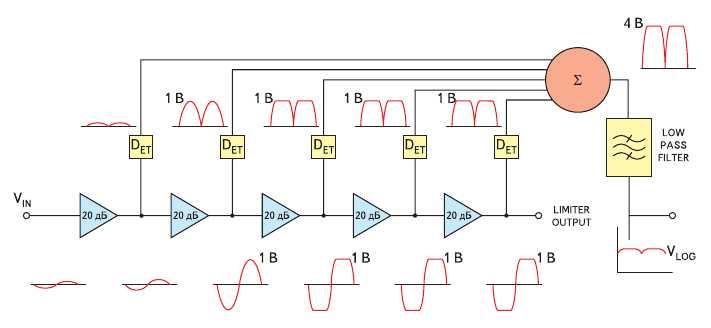Рис. 3. Упрощенная структурная схема логарифмического усилителя