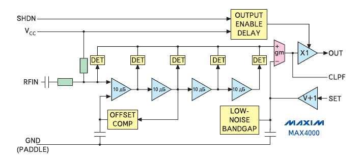 Рис. 5. Функциональная диаграмма микросхемы логарифмического усилителя MAX4000