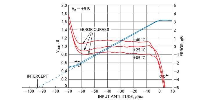 Рис. 6. Передаточная функция логарифмического усилителя AD8313