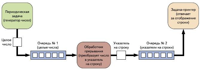 Обмен данными в учебной программе № 2