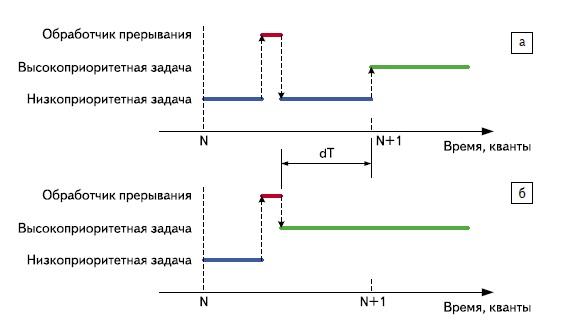 Результат вызова xSemaphoreGiveFromISR()