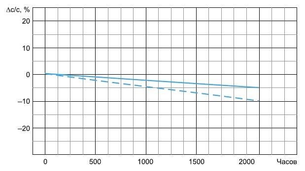 Зависимость емкости конденсаторов серии GM от наработки