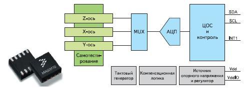 Xtrinsic MAG3110 — новый магнитометр от Freescale для потребительского рынка