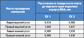Результаты измерения расстояния от поверхности пасты до верхнего края подложки корпуса PBGA352