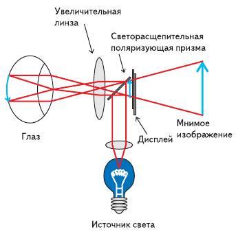Рис. 1. Оптическая схема применения микродисплеев в оклоглазных (near to eye) дисплеях