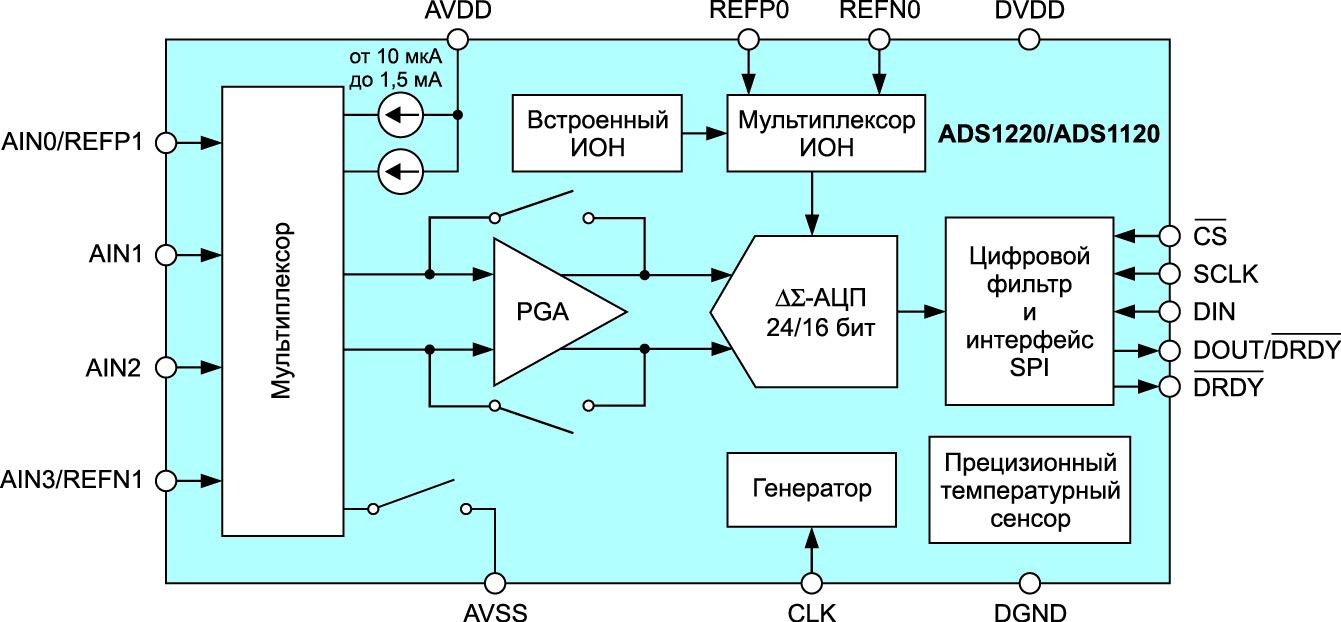 Блок-схема АЦП ADS1220/ADS1120