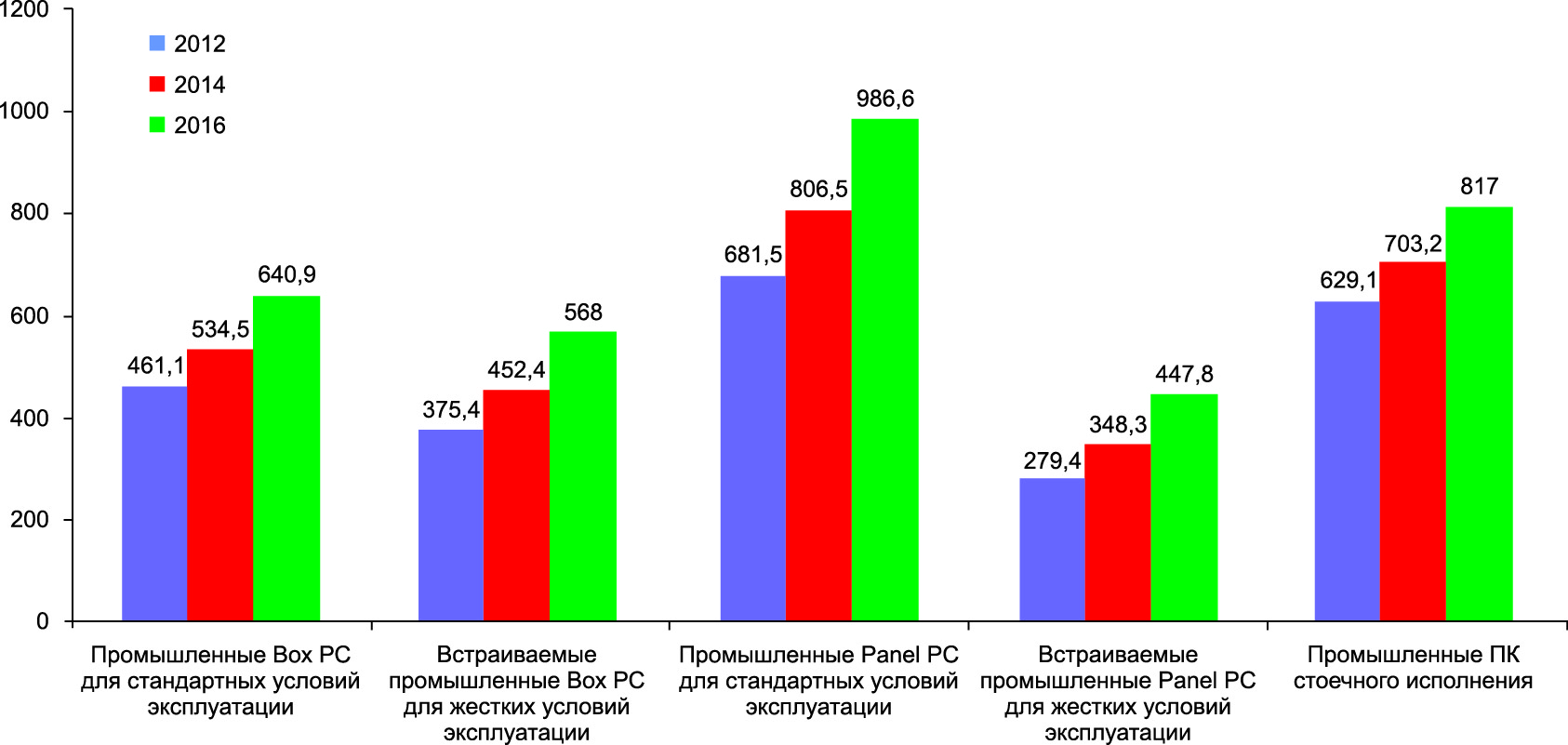 Динамика объемов продаж различных типов промышленных ПК на мировом рынке в 2012–2016 гг. (источник: IMS Research, 2013)