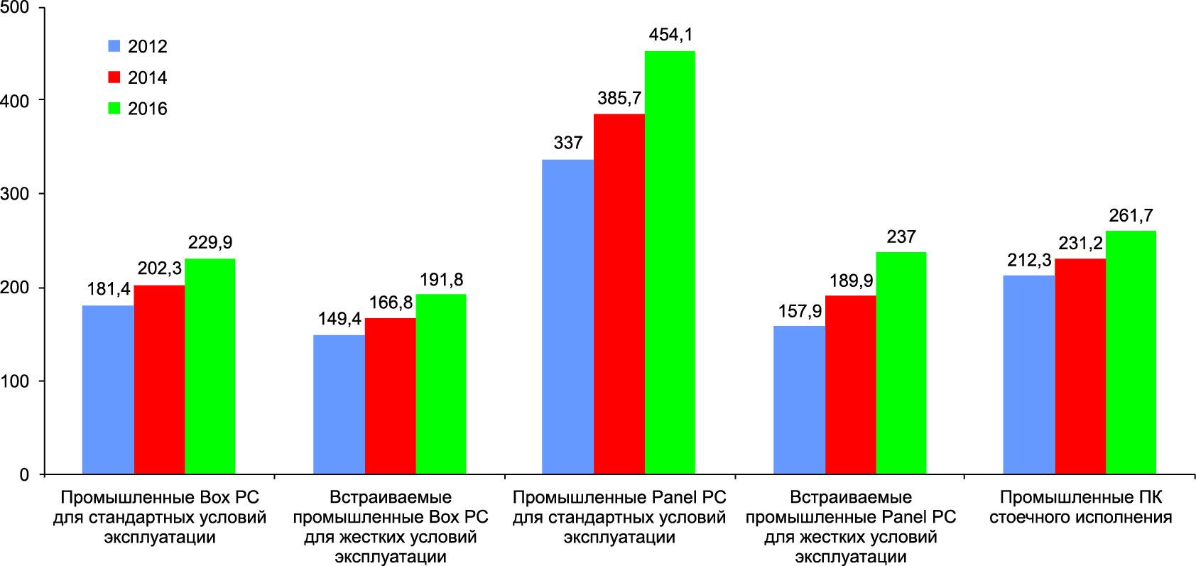 Динамика объемов продаж различных типов промышленных ПК в регионе EMEA в 2012–2016 гг. (источник: IMS Research, 2013)
