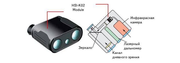 Рис. 16. Система ночного зрения, разработанная фирмой HOLOEYE на базе микродисплея Brillian Z86D-3 с разрешением 800x600 пикселей