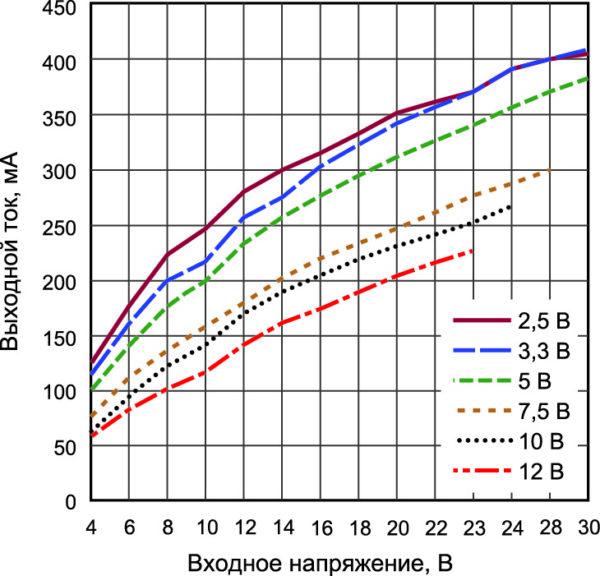 Типовая зависимость максимального выходного тока преобразователя от входного напряжения