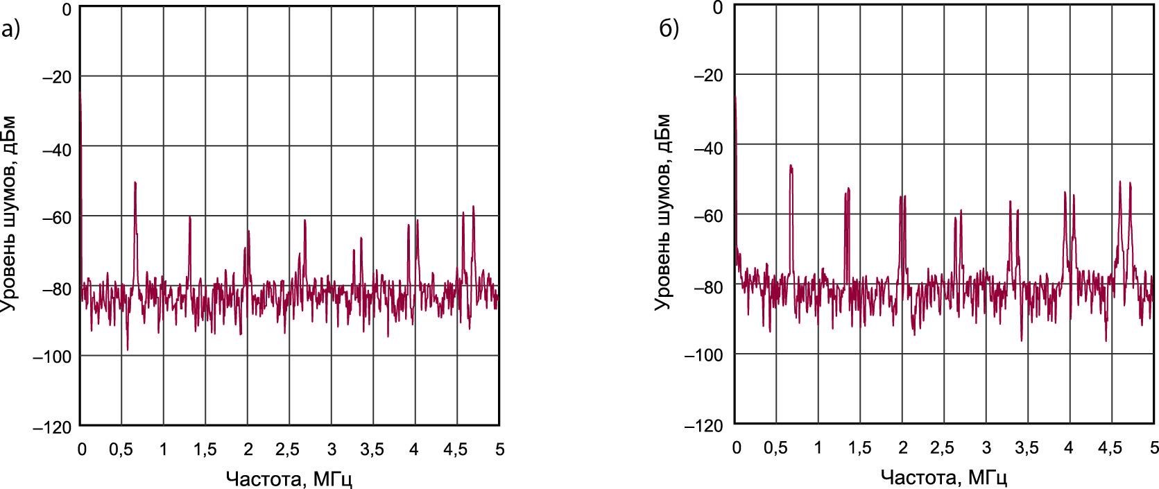 Спектр шумов двух преобразователей типа LTM8058 с выходным напряжением 10 В при токе нагрузки 100 мА в варианте включения