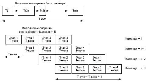 Работа конвейера, состоящего из четырех стадий