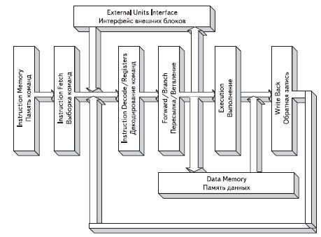 Блок-схема типового ядра RISC-процессора и соответствующий ему 5-уровневый конвейер команд