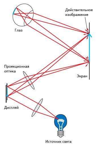 Рис. 2. Оптическая схема применения микродисплеев в проекционных системах