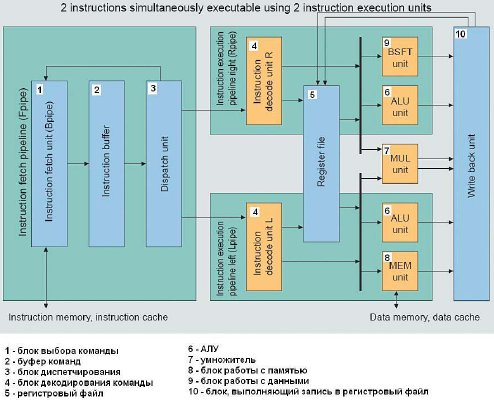 Структура процессора V850E2